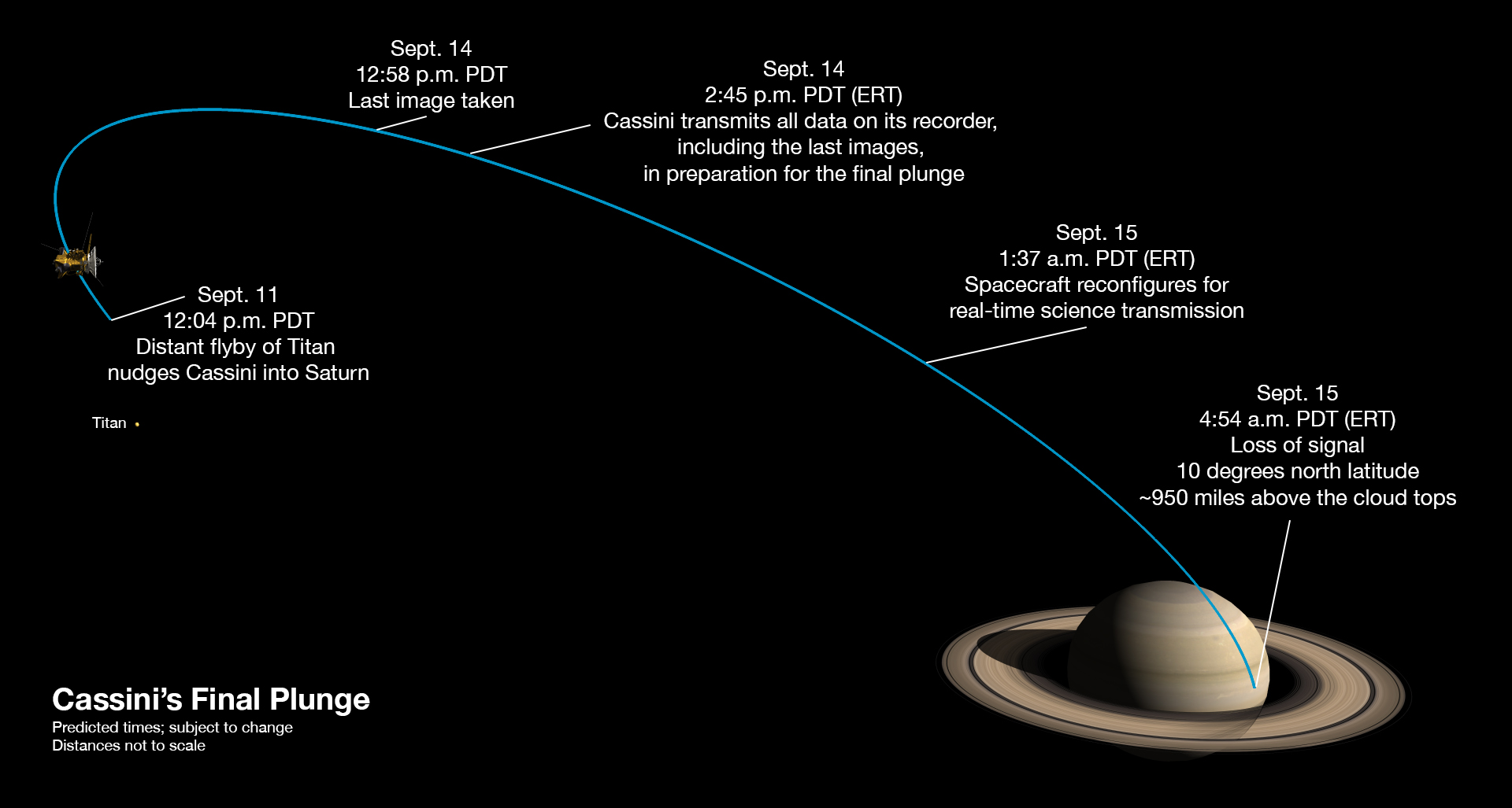 NASA image showing the trajectory of Cassini into Saturn