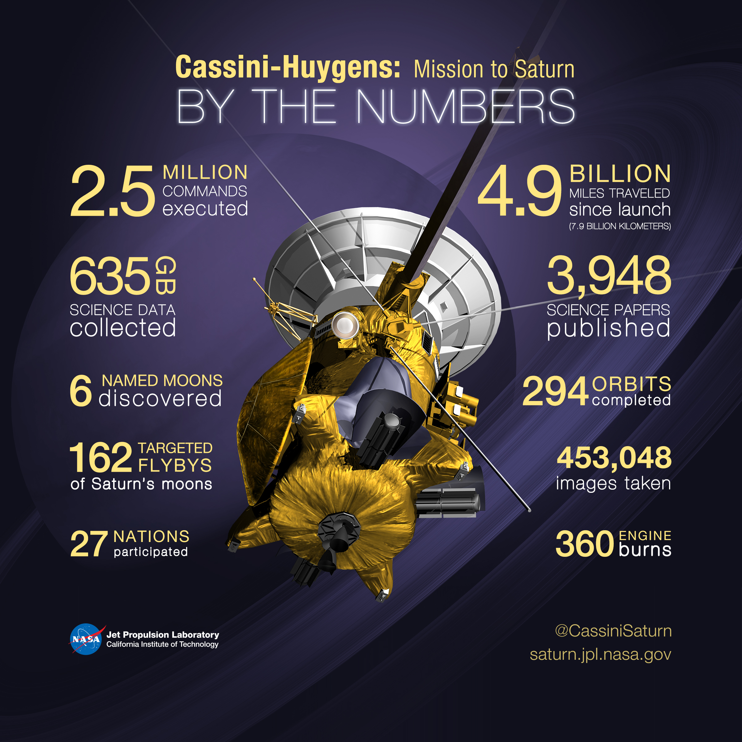 Infographic on data collected by Cassini Spacecraft showing model of the spacecraft